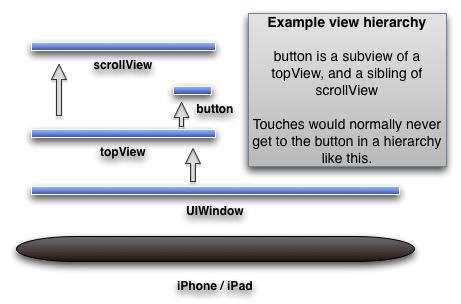 exmaple view hierarchy
